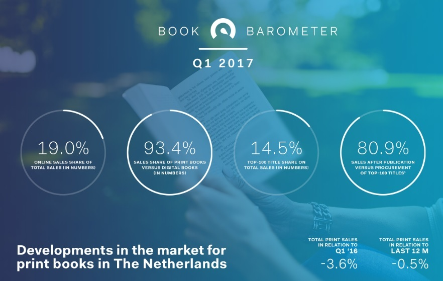 Book Barometer Q1 2017 Header