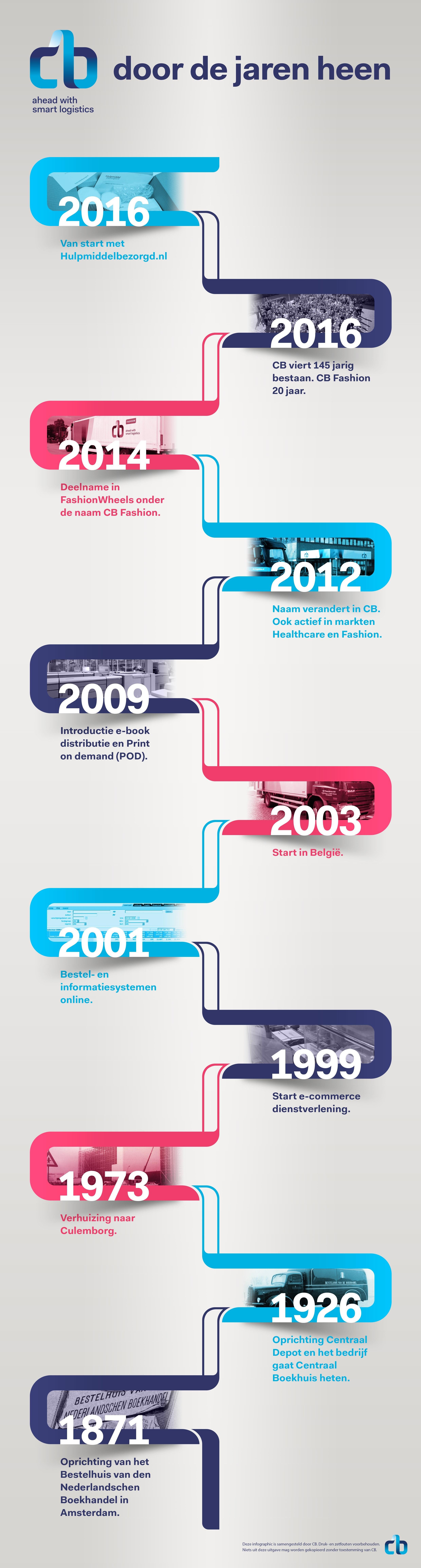 Infographic Cb