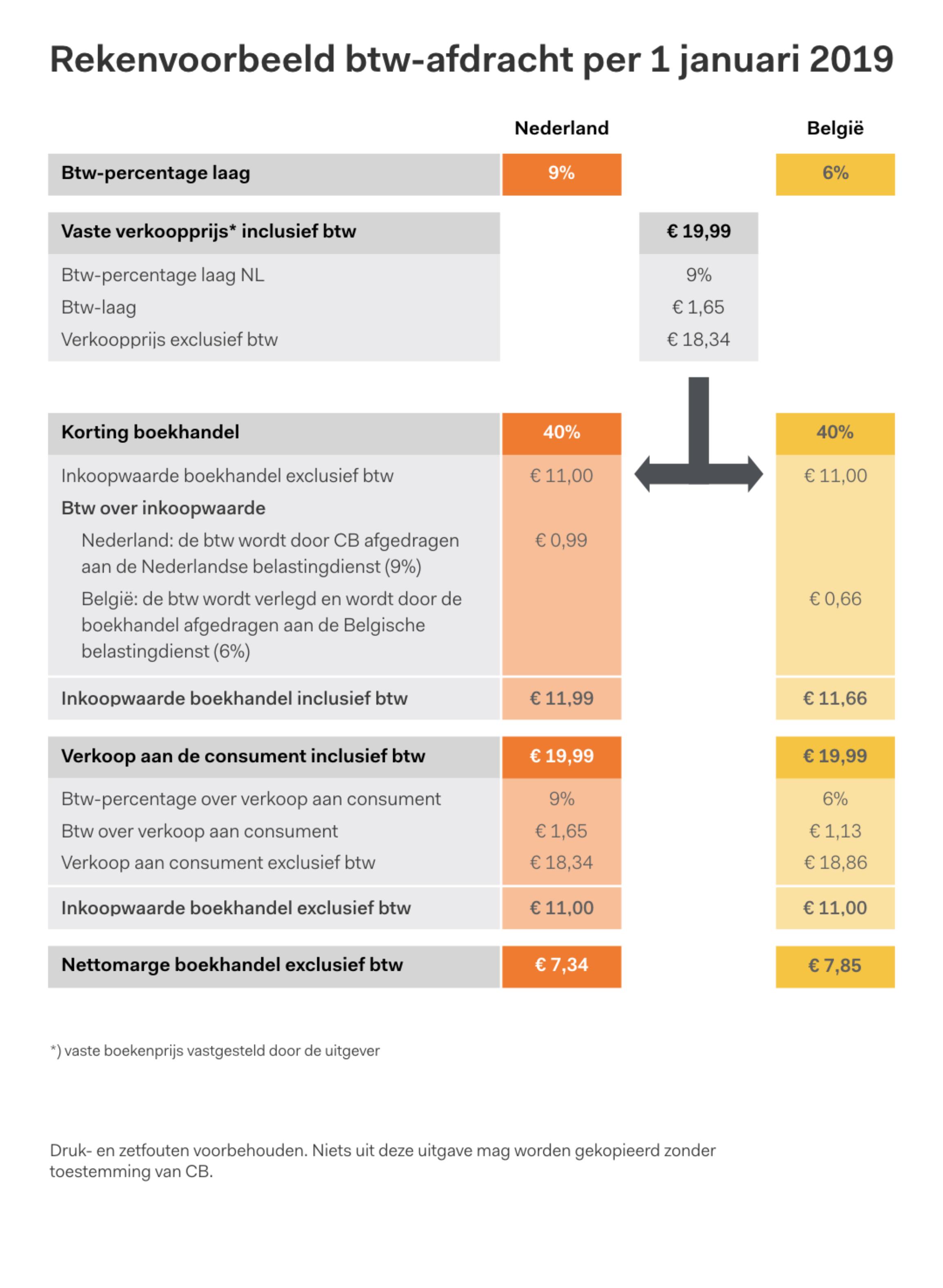 Nederlands btw-tarief van 6% naar 9%
