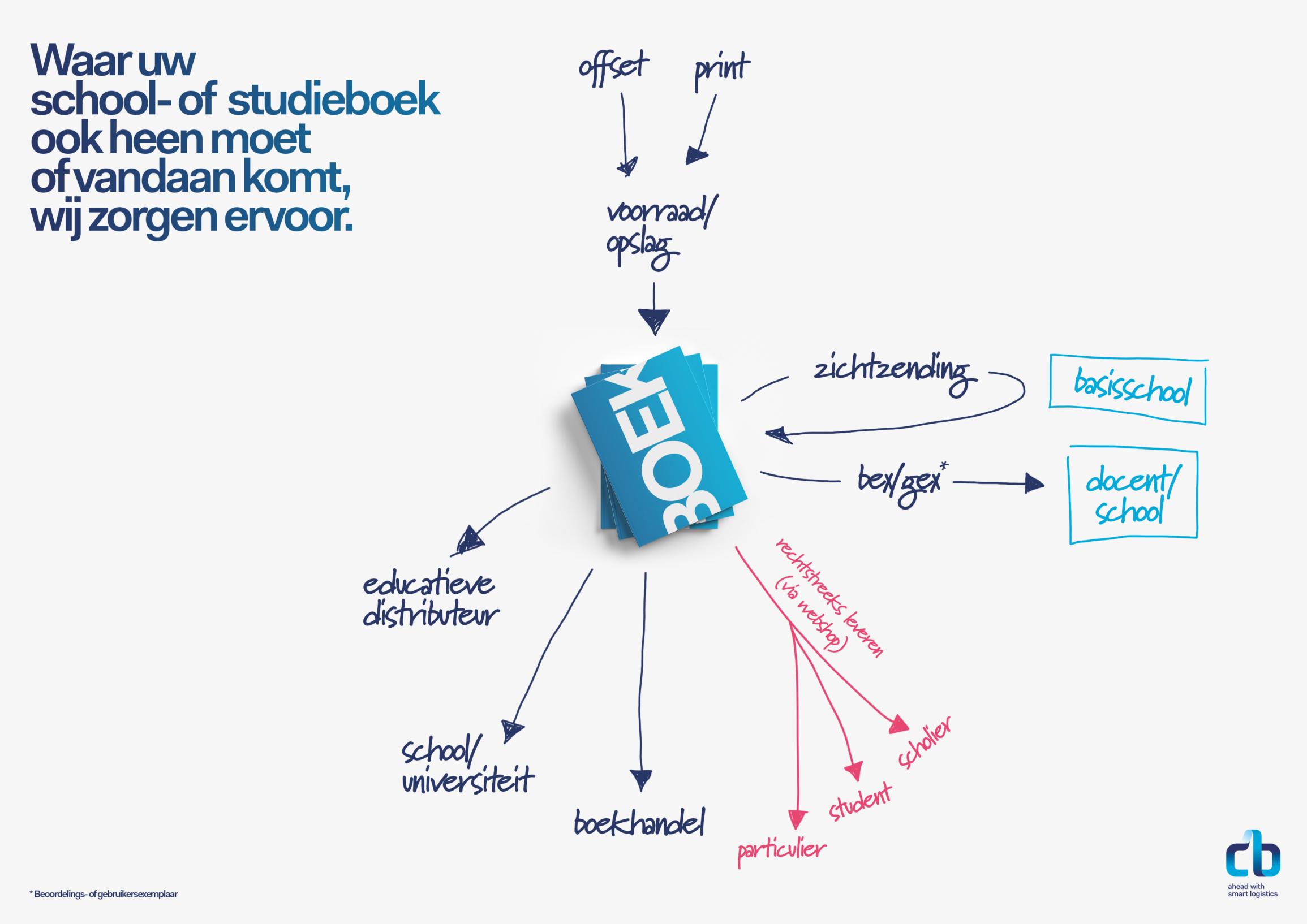School- en studieboeken bewegen meer dan je denkt