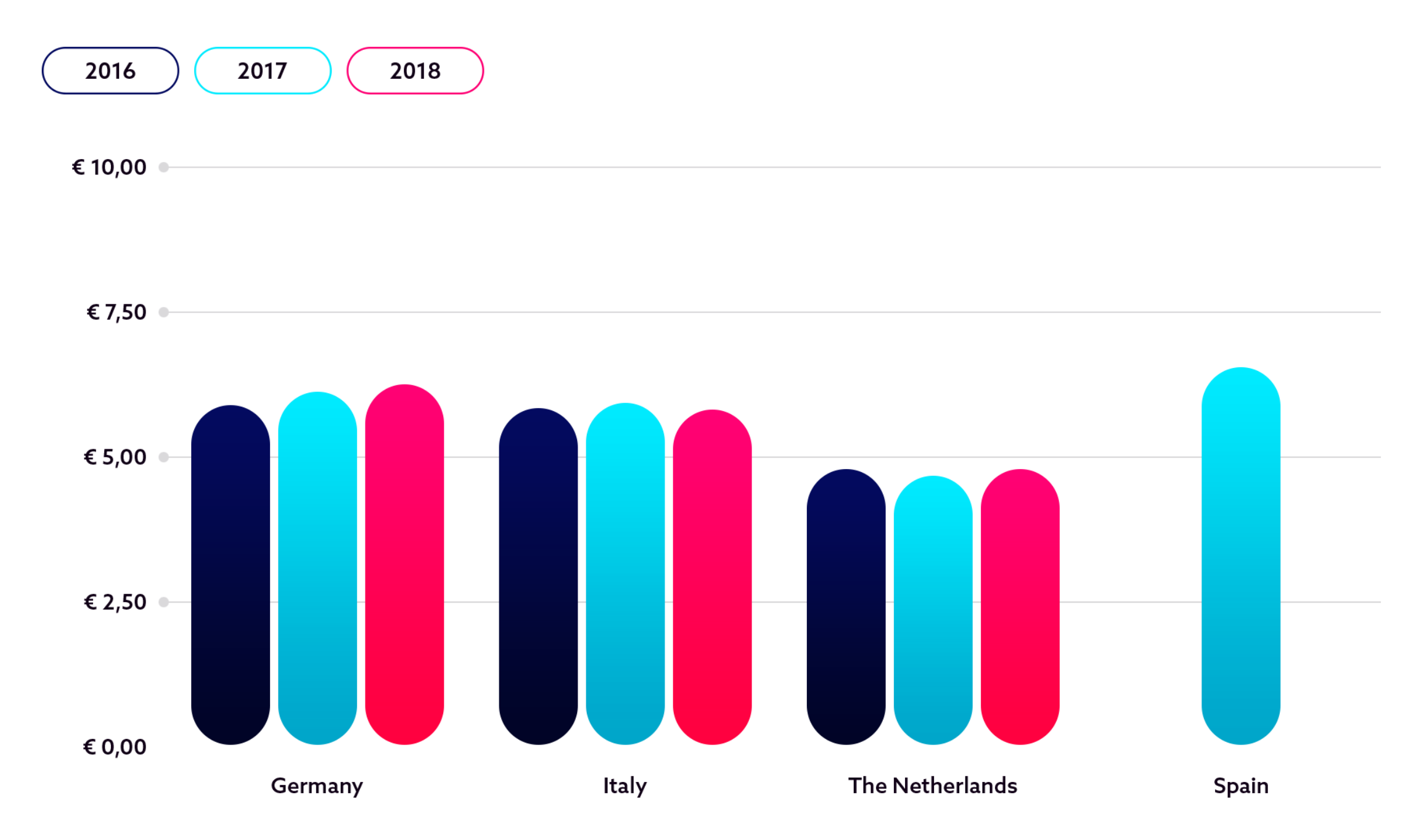 Europese E-book barometer