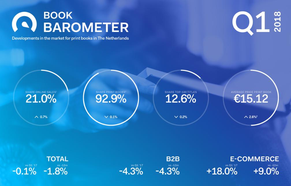 Bookbarometer Q1 2018