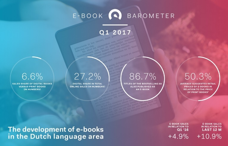 E Bookbarometer Q1 2017 Header