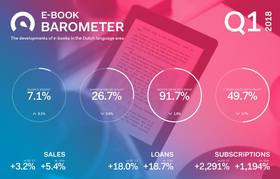 Ebookbarometer Q1 2018