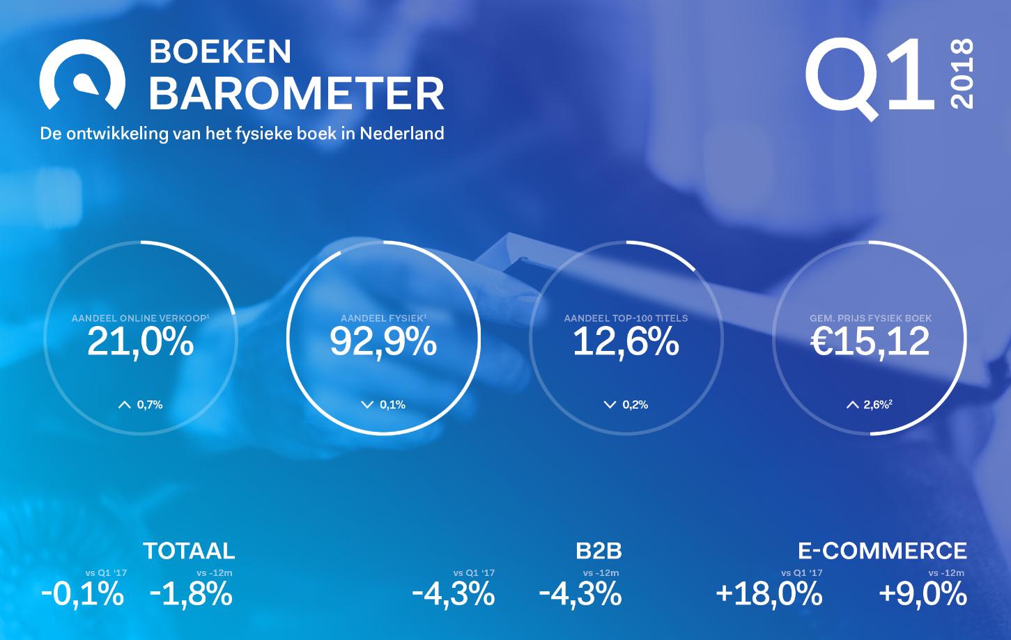 Header Boekenbarometer