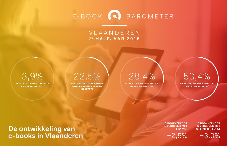 Header Ebookbarometer Vlaanderen