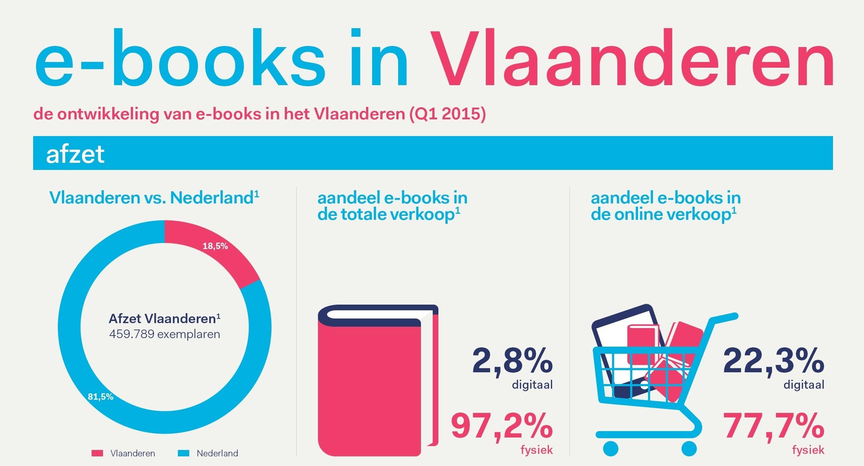 Q1 Vlaanderen